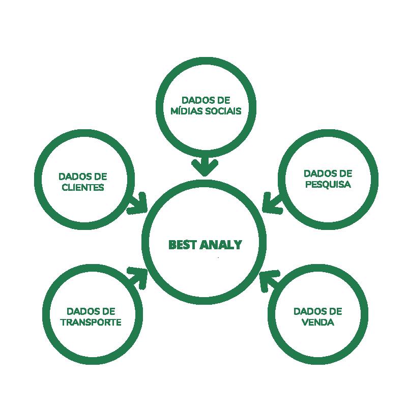 Estrutura Plataforma BestAnaly